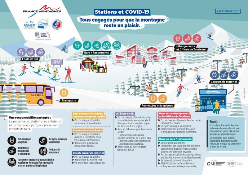 Stations et COVID-19 : Tous engagés pour que la montagne reste un plaisir